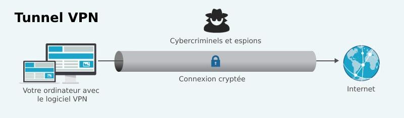 Les VPN dissimulent l'adresse IP et l'identité d'une personne, avec l'aide de serveurs VPN.