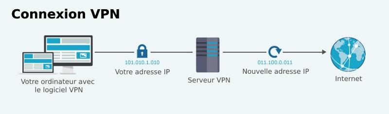 Les VPN dissimulent l'adresse IP et l'identité d'une personne, avec l'aide de serveurs VPN